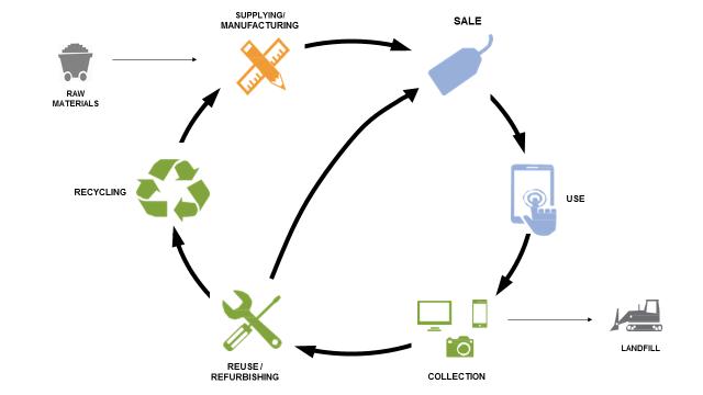 ULI Electronics Recycling Cycle